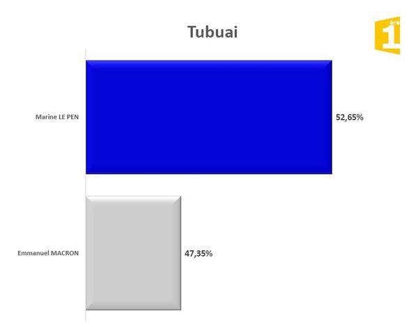Tubuai