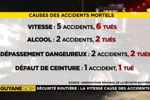 Statistiques des accidents en Guyane