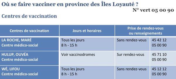Centre vaccination îles loyauté