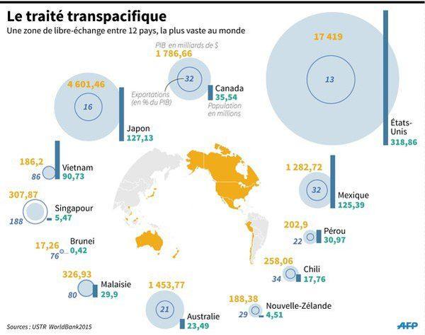 traité transpacifique