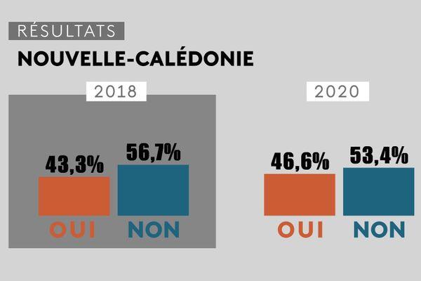 Référendum 2020n, résultats comparés à 2018