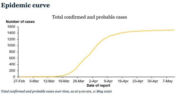 Coronavirus, courbe épidémique en Nouvelle-Zélande, mai 2020