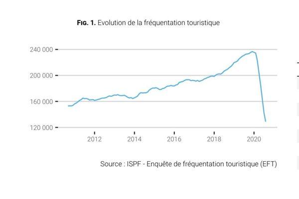 chute brutale du tourisme
