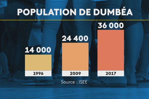 Evolution population Dumbéa 1996-2017
