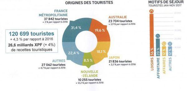 Tourisme 2017 : en chiffres