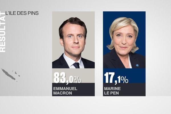 Résultats élection présidentielle Île des pins
