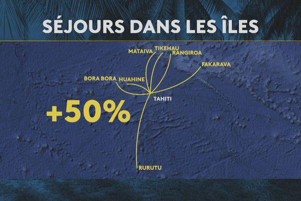 Les Polynésiens voyagent davantage dans les îles qu'à l'international