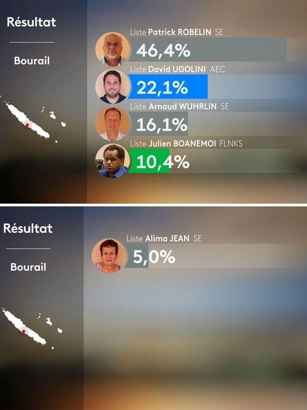 Bourail : les résultats du 1er tour