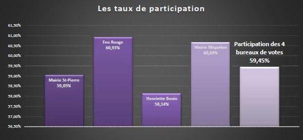 participation 1er tour législatives 2017