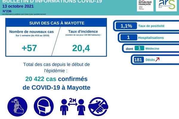 Les dernières données du Covid à Mayotte