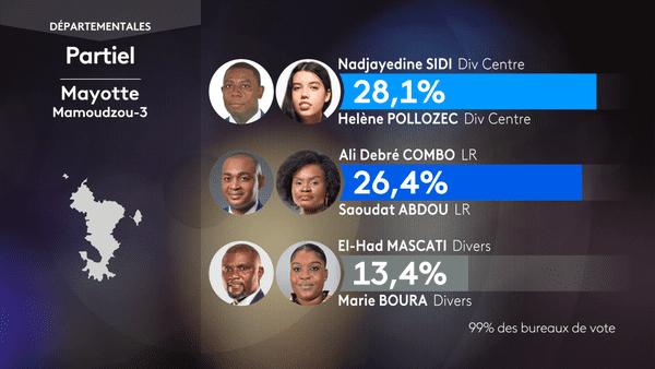 Departementales 2021 resultat Mamoudzou