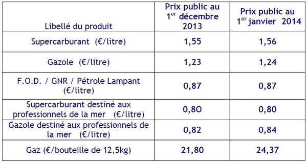tarifs des produits pétroliers et gaziers au 1er janvier 2014