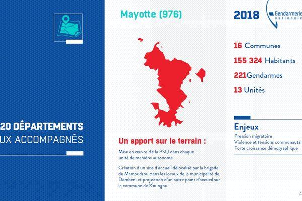 Mayotte PSQ