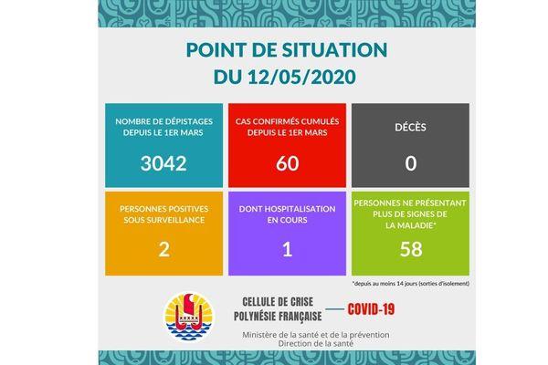 Coronavirus : pas de nouveau cas ce mardi 12 mai en Polynésie française
