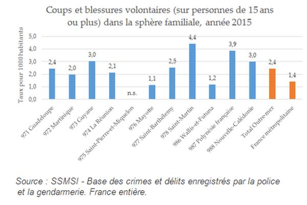 Que faut-il retenir des chiffres de la délinquance Outre-mer en 2015 ?