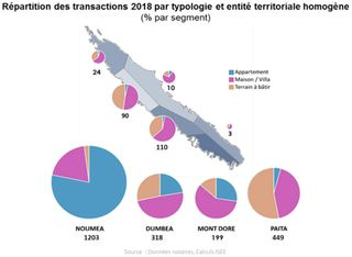 Graphique des transactions immobilières par type de bien et par endroit.