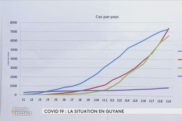 Coronavirus : Les courbes de l'Ars expliquées