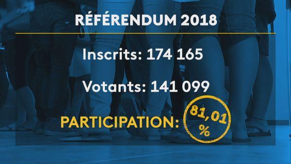 Participation référendum 2018