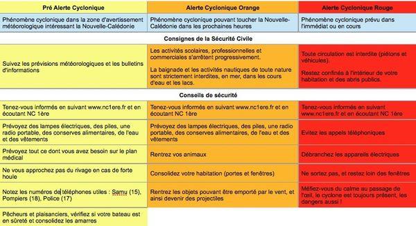 3 alertes cuyclone