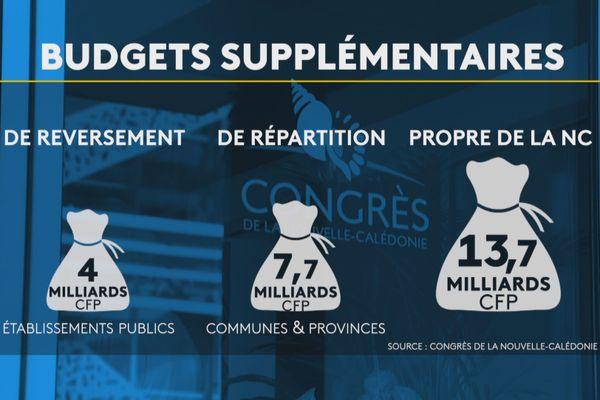 Budgets supplémentaires 2020 de la Nouvelle-Calédonie