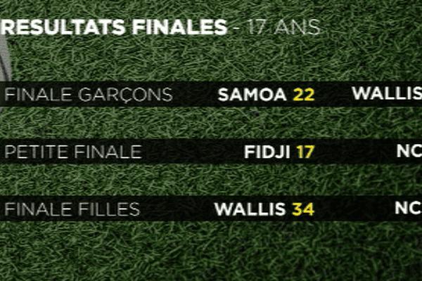 Tournoi International de rugby à 7 des moins de 17 ans résultats finales