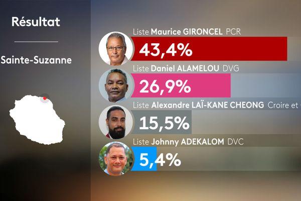 Résultats 1er tour municipales 2020 - SAINTE-SUZANNE