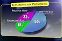 Fiche pratique: le financement des provinces de Nouvelle-Calédonie