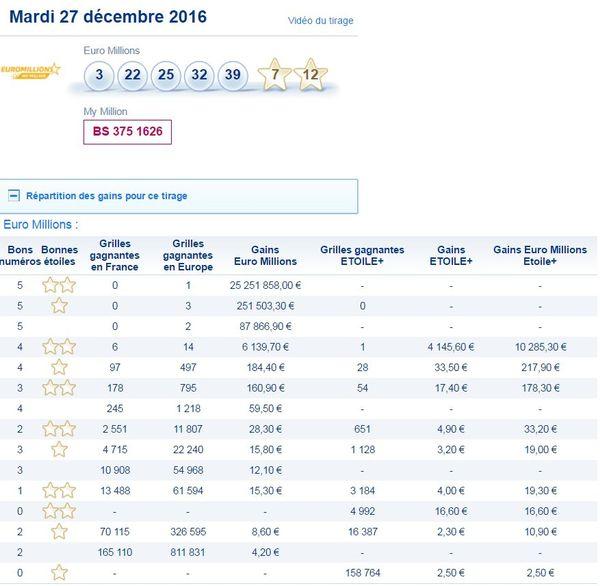 Euromillions 28 Dec 2016