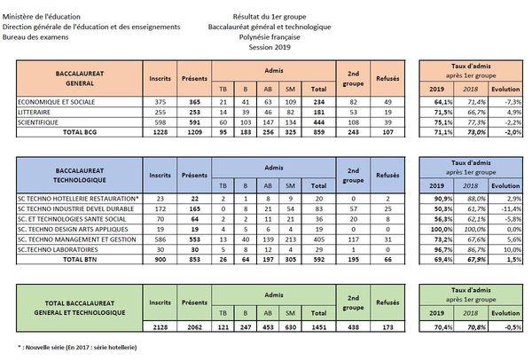 Tableau résultats bac général et technologique 2019