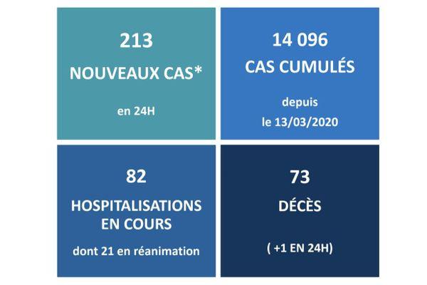 Bilan de la pandémie au Québec: 1480 nouveaux cas et 37 décès