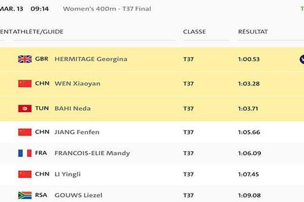 final du 400m paralympiques