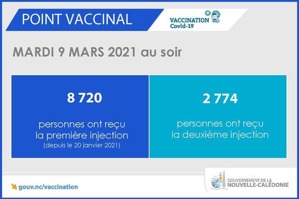 point vaccin mardi 9 mars