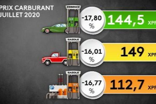 Nouveaux prix des carburants juillet 2020