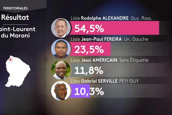 résultats Saint Laurent bonne version