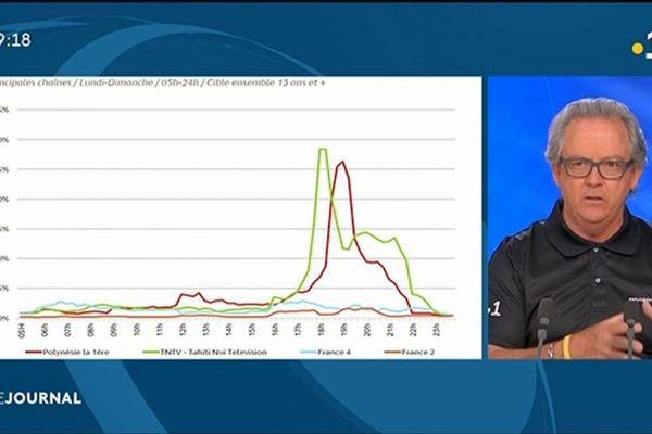 Etude d'audience : l'analyse de Gérald Prufer, directeur de Polynésie.1
