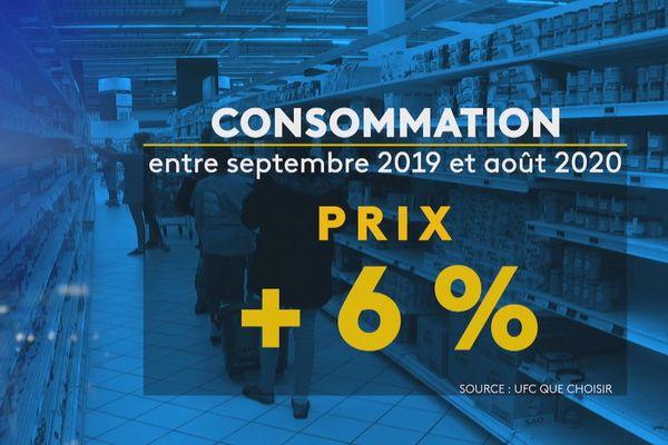 Infographie hausse des prix entre septembre 2019 et août 2020