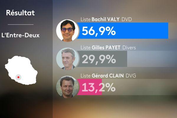 Résultats 1er tour municipales 2020 - ENTRE-DEUX