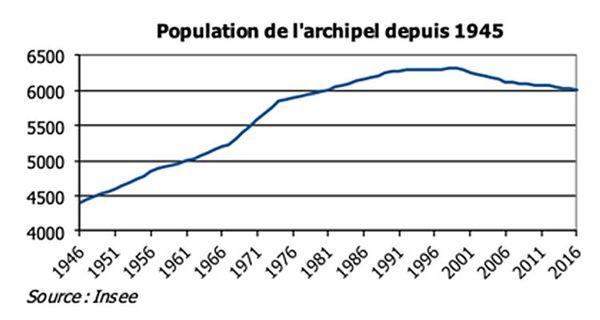 population SPM