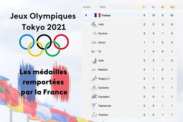 Les médailles gagnées par la France JO