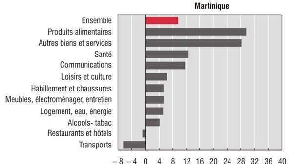 Evolution du coût de la vie en Martinique