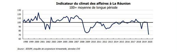 Indicateur climat des affaires