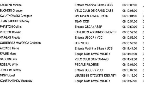 Cyclisme classement général à l'issue de l'étape 2