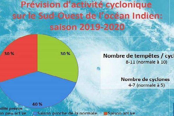 Carte des probabilité pour la saison cyclonique 2019/2020
