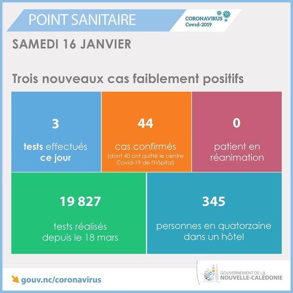Point sanitaire du 16 janvier 2021? avec trois cas faiblement positifs