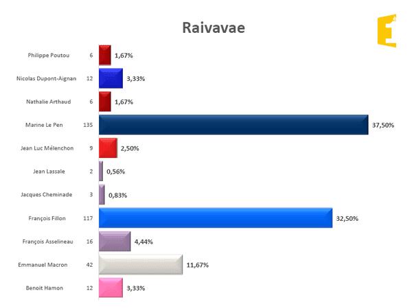 Raivavae