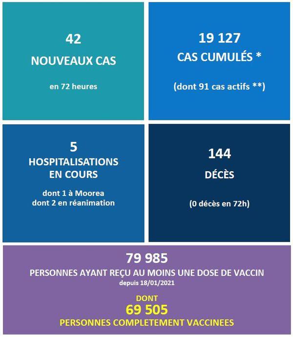 Covid-19 : les cas d'infection se multiplient