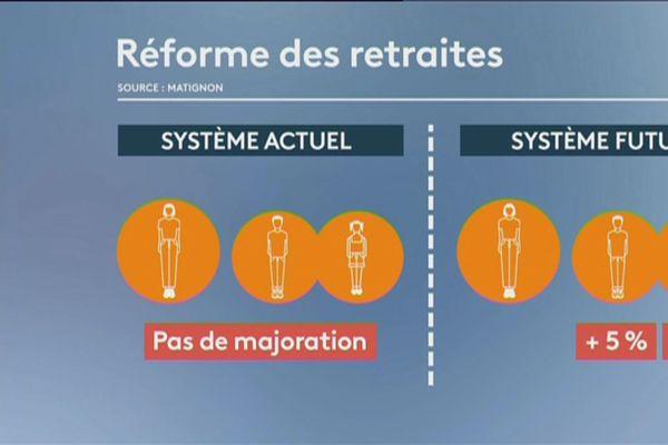 Réforme des retraite