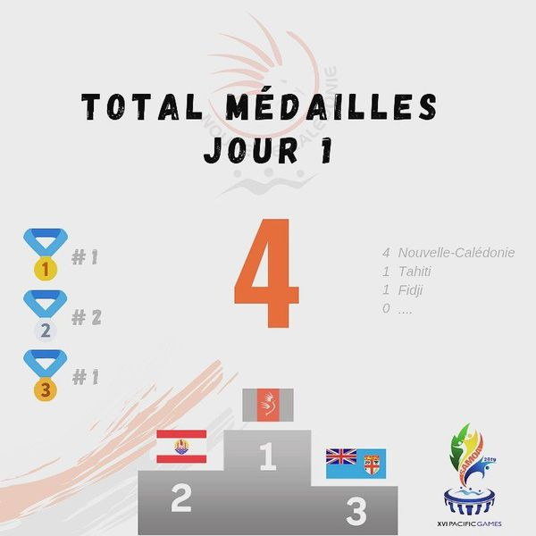 Samoa 2019, tableau des médailles du 9 juillet