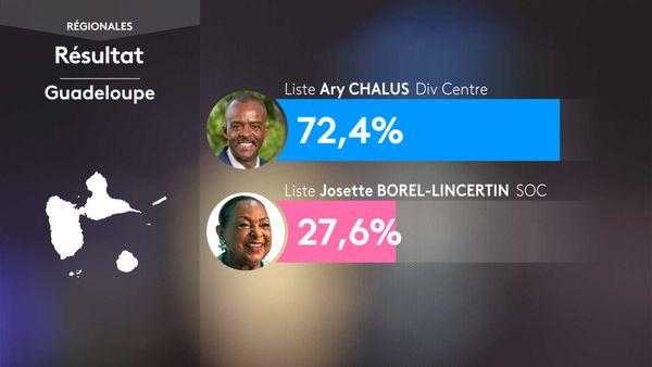 régionales résultat Guadeloupe