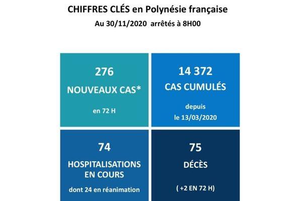 COVID-19 : 2 nouveaux décès et 276 nouveaux cas en 72h